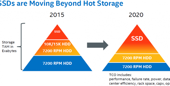 intel_datacentre_storage_tomorrow-671x328